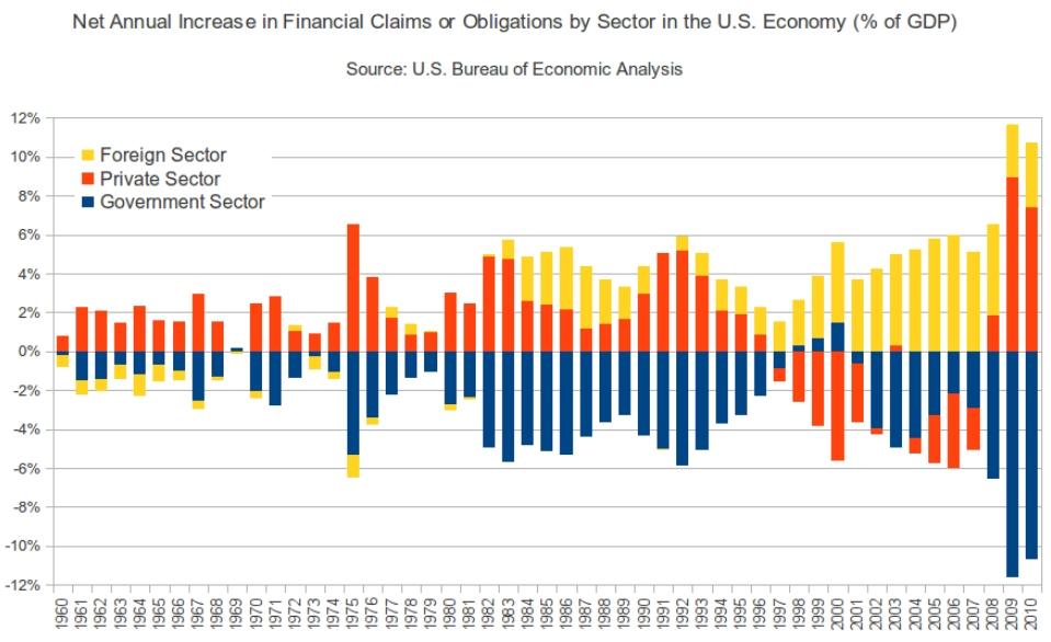 deficit eq surplus